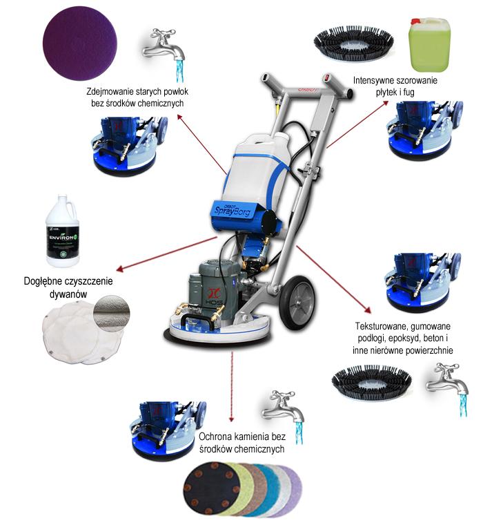 HOS ORBOT SprayBORG najbardziej kompaktowe i wszechstronne urządzenie przeznaczone do czyszczenia posadzek